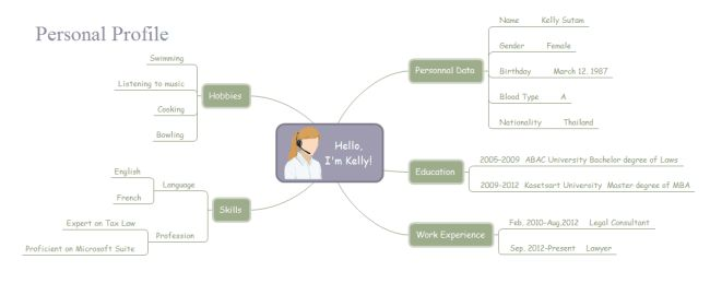 Personal Profile Mind Map | Free Personal Profile Mind Map Templates