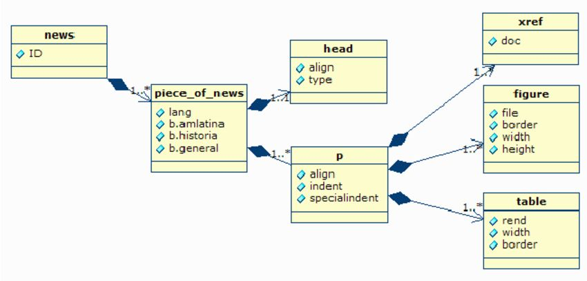 a simplified example of a UML class diagram to visually represent ...
