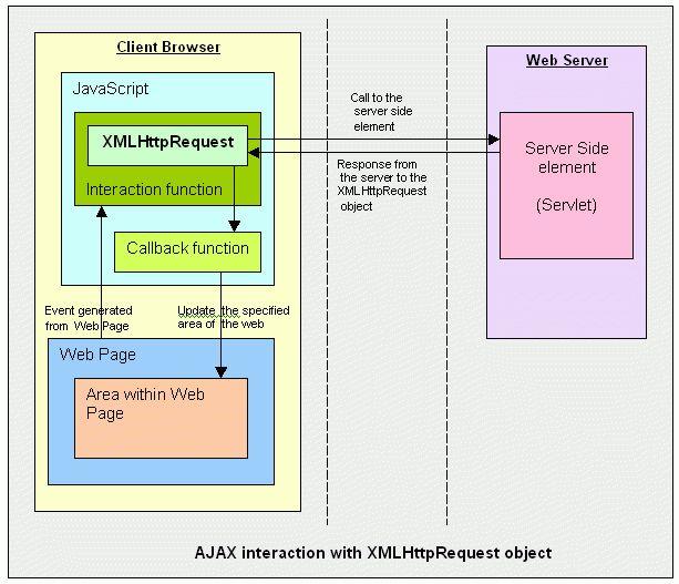 AJAX RIA web app load testing using LoadRunner