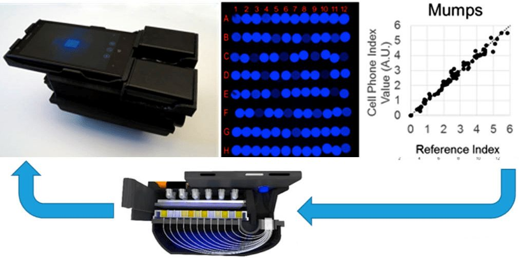 3D Printed Device Allows Smartphones to Detect Viruses Such as HIV ...