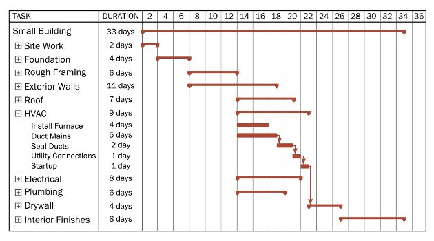 Project Planning and Scheduling - archtoolbox.com