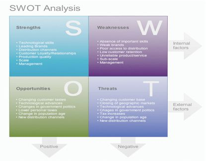 An introduction to swot analysis - Free Business Essay - Essay UK