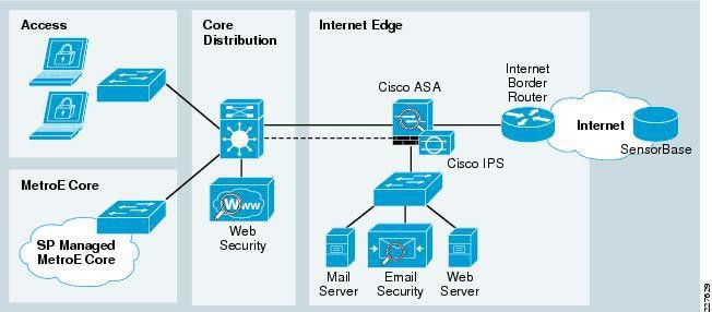 School Safety and Security with the Cisco SAFE Security ...