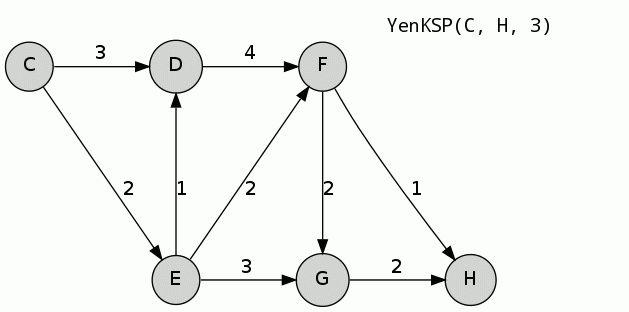 Yen's algorithm - Wikipedia