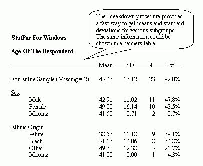 Example of a StatPac Descriptive Statistics Breakdown Analysis