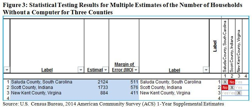 Using Census Bureau Data Made Easier: New Statistical Testing Tool ...