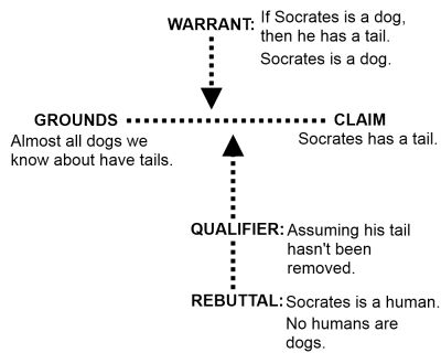 Argument Maps vs Other Argument Diagrams | Ethical Realism