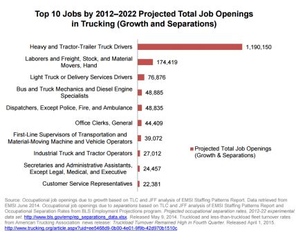 Photo Gallery: DOT report on transportation labor | truck driver ...