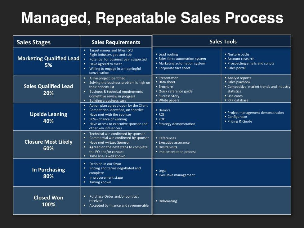 Go-to-Market-Strategy-Template-Repeatable-Sales-Process.jpg (980 ...