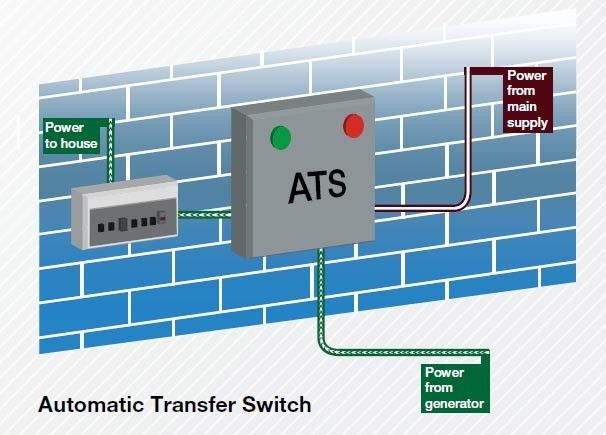 Diesel Generator FAQ: Automatic Transfer Switch (ATS) - ThePowerSite