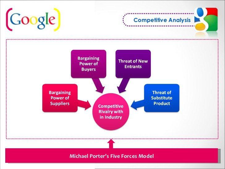 Sample Michael porter s five forces model case study - Topics ...