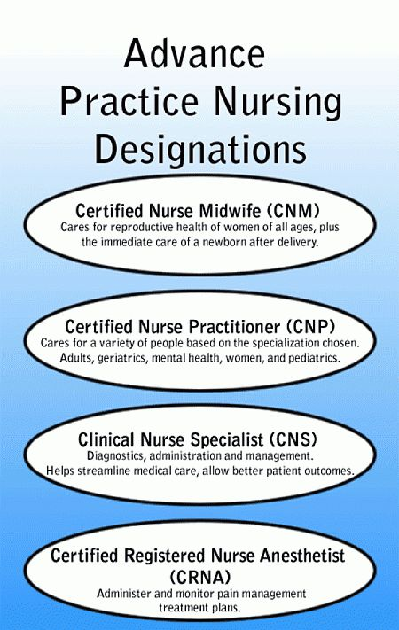 What is an Advanced Practice Registered Nurse?