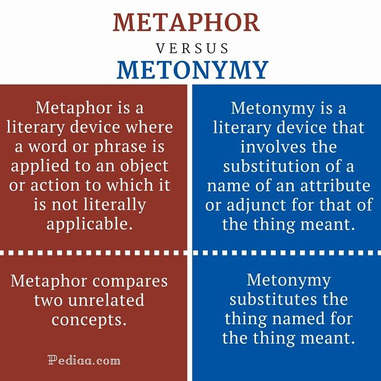 Difference Between Metaphor and Metonymy | clickspay.ru