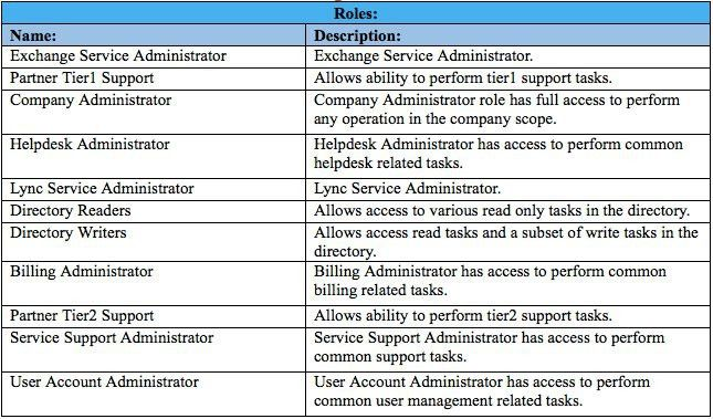 Office 365 Tech Tip: Creating a User in Powershell and Assigning a ...