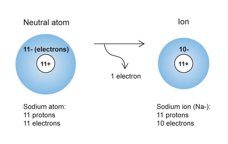 Ions   CHEM 101