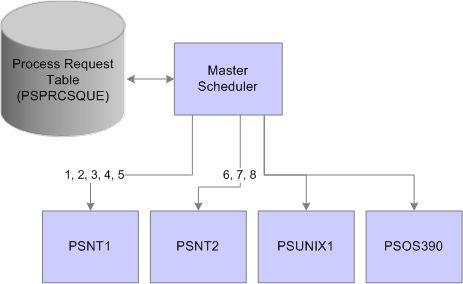 Understanding PeopleSoft Master Scheduler Functions