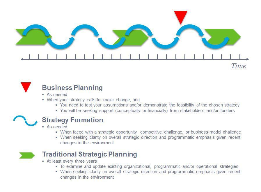 Strategic Business Plan Template. Strategic Planning Template Non ...