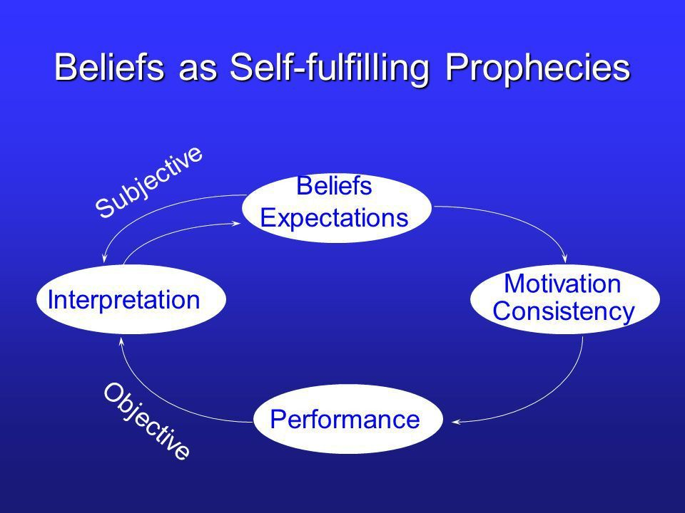 Beliefs as Self-Fulfilling Prophecies - ppt video online download