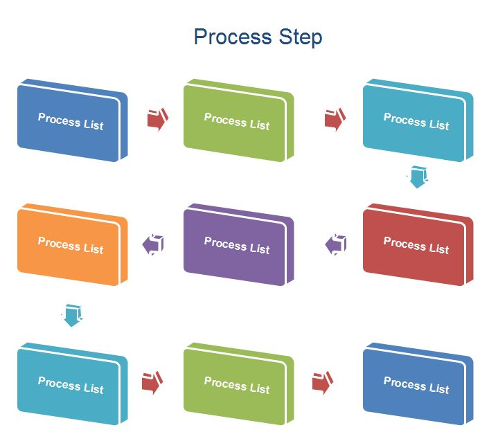 Process Examples - Include Process Step, Process Flow chart and ...