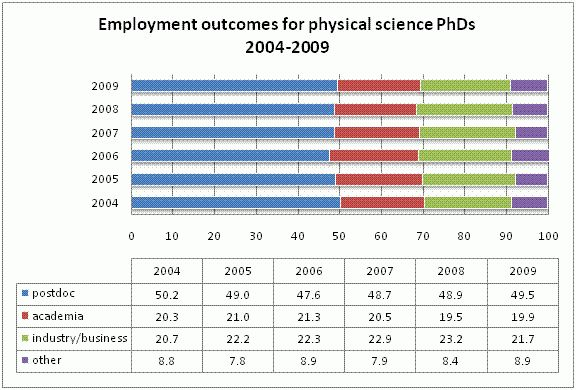 Too many PhDs? That's anybody's guess. | Just Another Electron Pusher