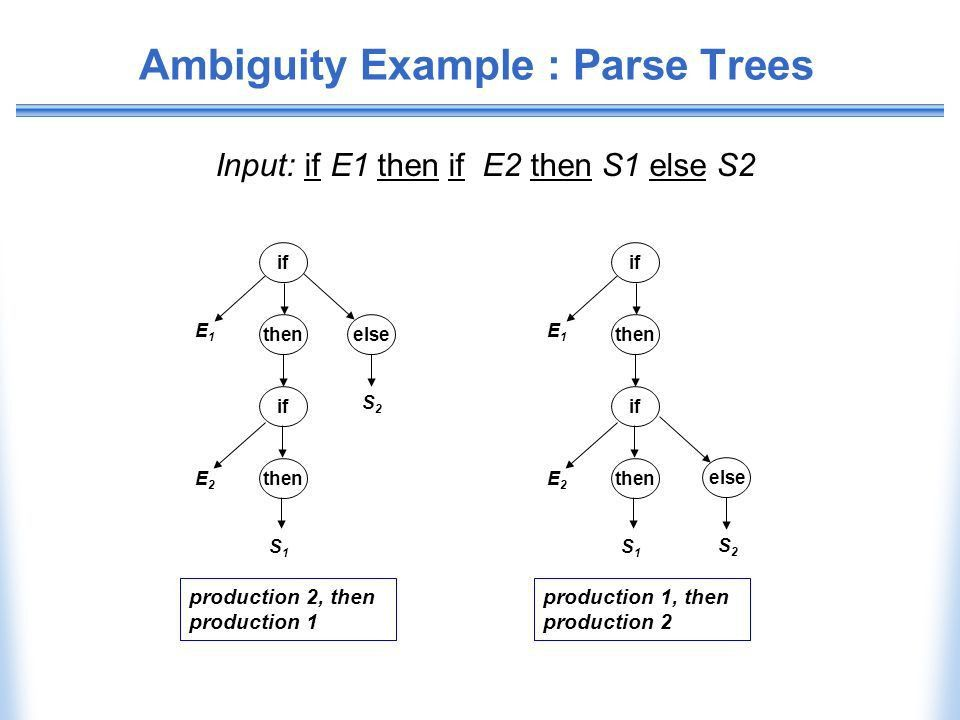 Parsing II : Top-down Parsing - ppt download
