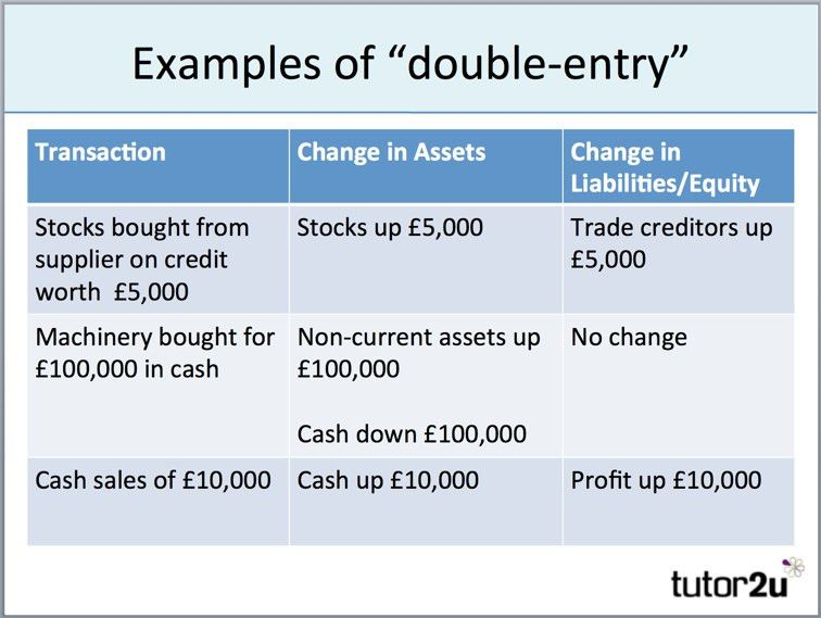 Balance Sheet - Introduction | tutor2u Business