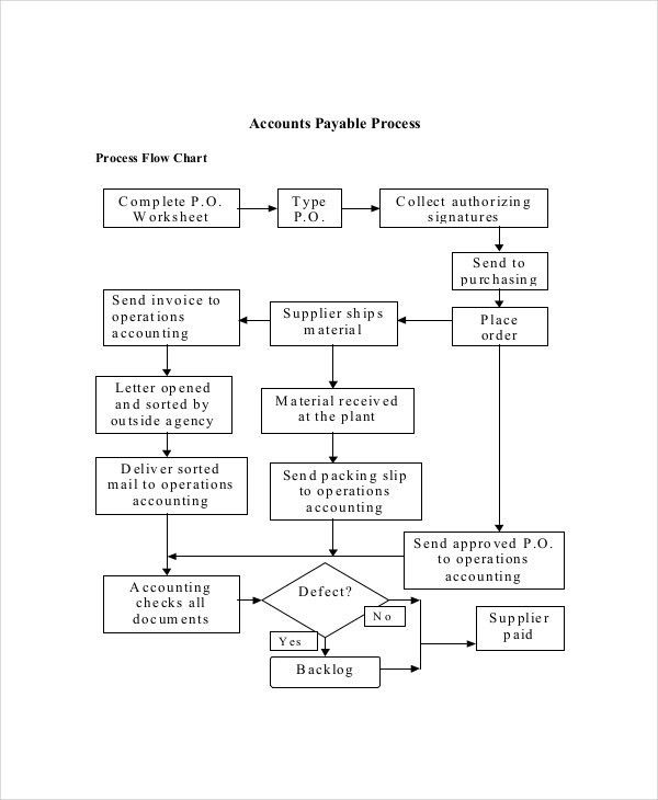 Accounting Flowchart Template | Jobs.billybullock.us