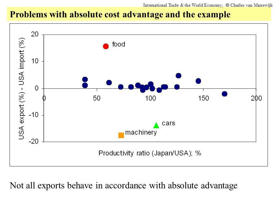 Introduction Smith's argument for free trade Analysis of absolute ...