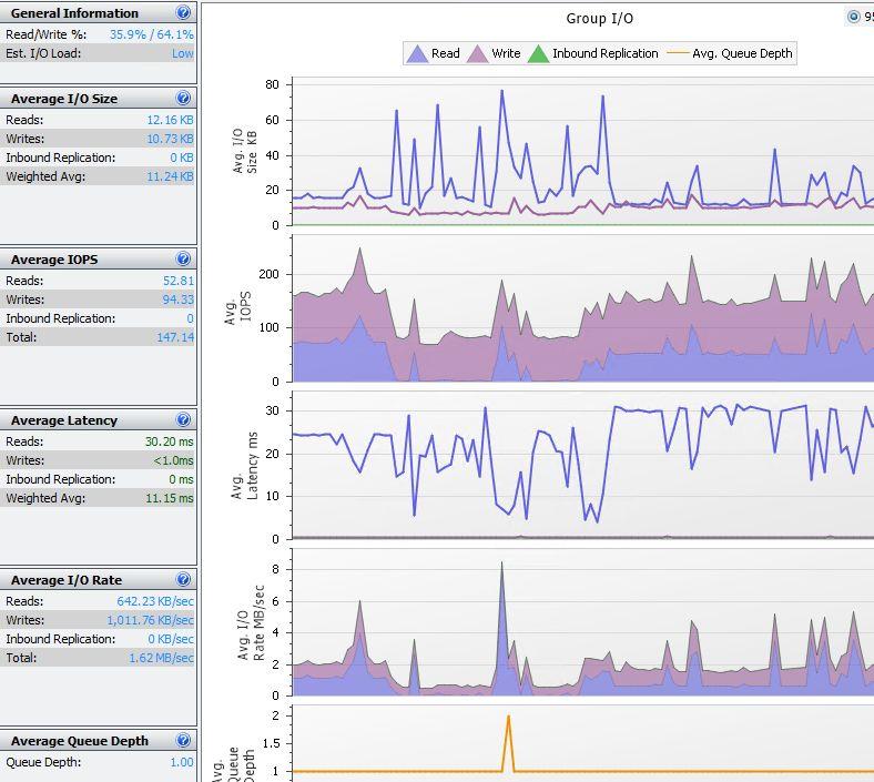 Storage Admin Weekly Checklist - Virtualization Howto