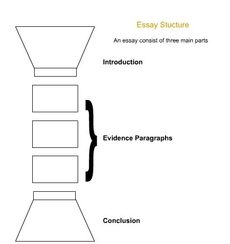 Fall- Writing your Essay - Four Directions Writing Guide ...