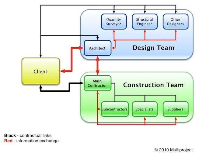 Construction procurement methods