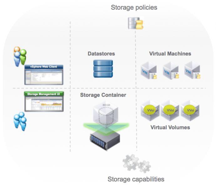 What's new in vSphere 6 Storage