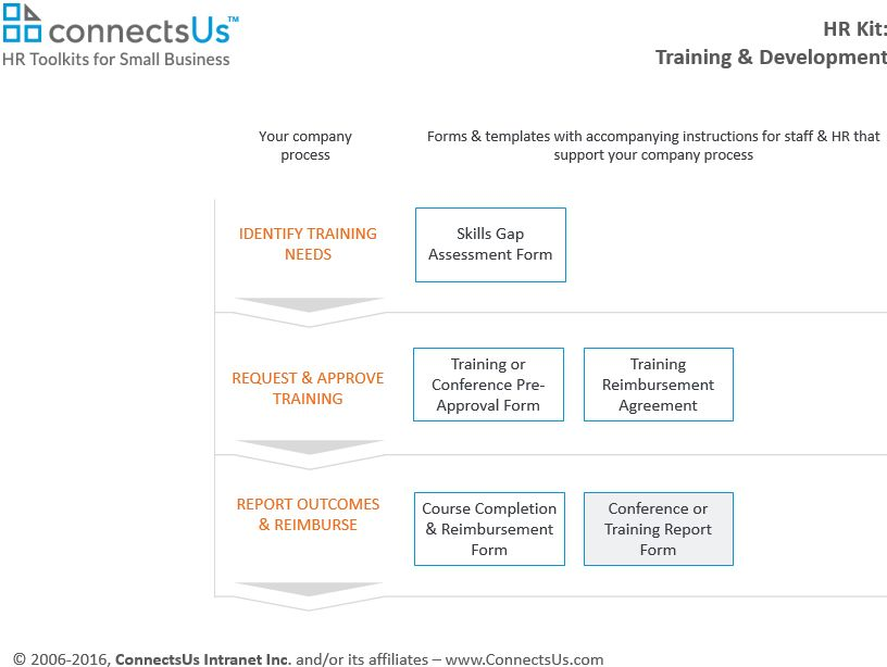 Conference or Training Report Form Template | ConnectsUs HR