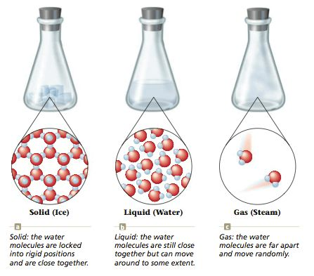 3.2 Physical and Chemical Properties and Changes - ChemistrySAANguyen