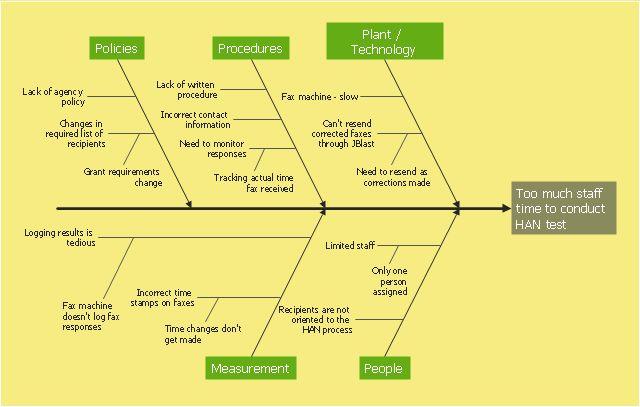 Fishbone diagram - HAN project | Relations diagram - Health care ...