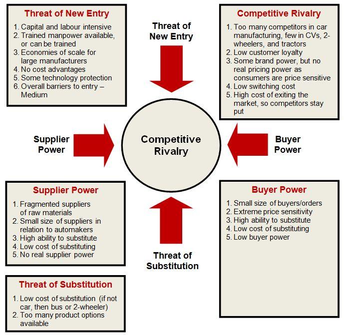 How to Analyze Any Industry | Safal Niveshak