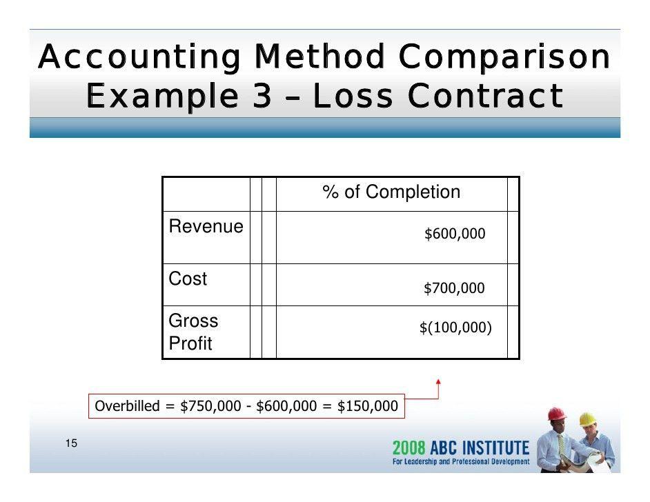 Understanding Construction Financial Statements