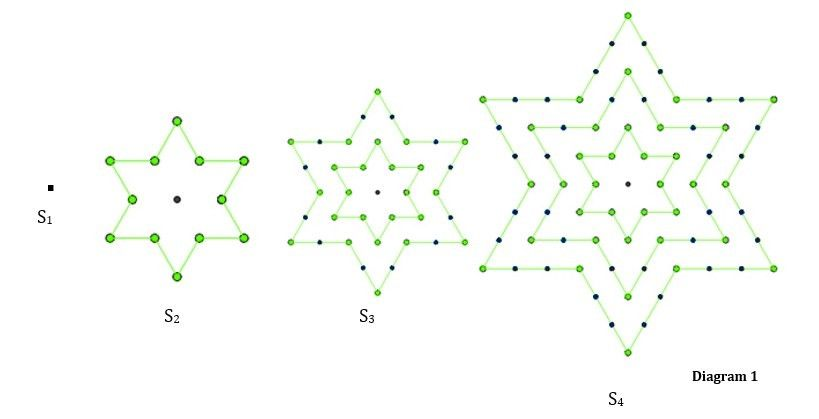 Stellar Numbers Investigation | IB Maths Resources from British ...