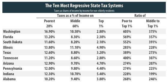 Illinois: The Fourth Most Regressive Taxes in America   Chicago ...