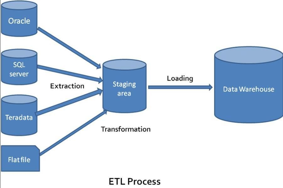 ETL Tools| Importance of Extract, Transform, Load and Data Warehousing