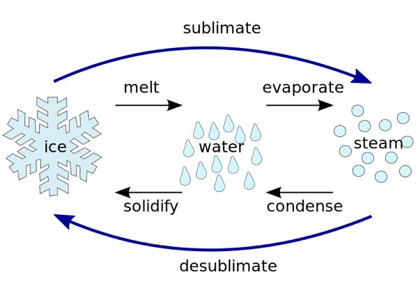 What is Sublimation in Chemistry? - Definition, Process & Examples ...