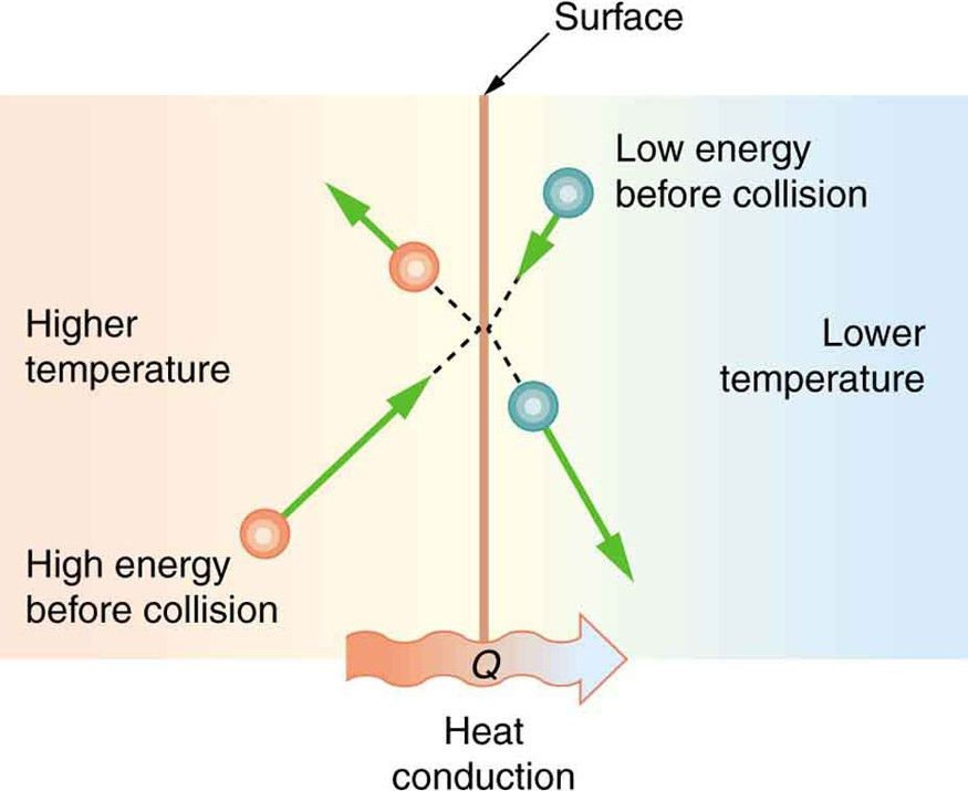 Thermal conduction (video) | Thermodynamics | Khan Academy