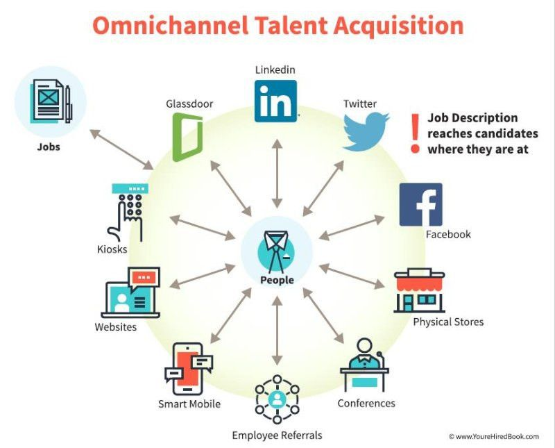 Omnichannel Meets Talent Acquisition | Blog.SHRM.org