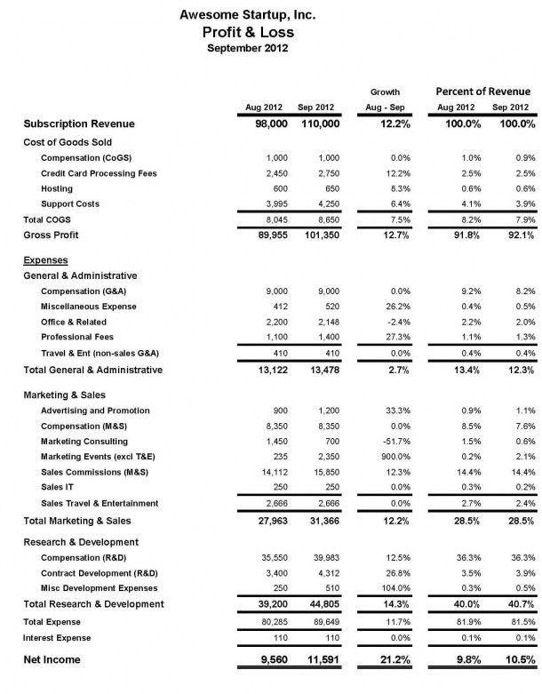 Department-Level Reporting—A More Meaningful P&L | Interim CFO