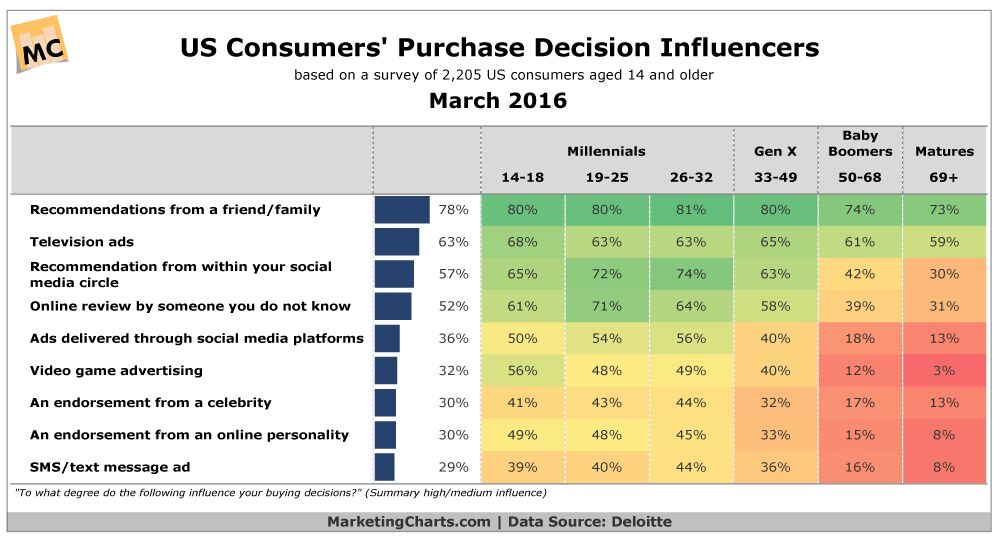 Consumers Across Age Groups Ascribe Strong Purchase Influence to ...