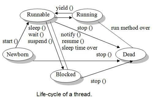 Thread Life-Cycle in Java