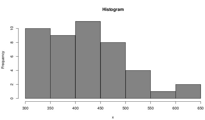 Data Presentation - Histogram | Brilliant Math & Science Wiki