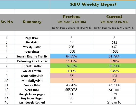 What is the best weekly & monthly SEO report format for clients ...