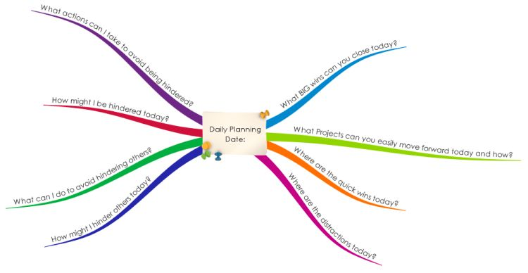 Daily Planning Mind Map Template mind map