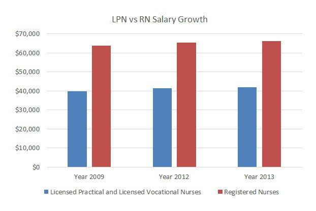 LPN to RN — All About Salary, Jobs, Programs in 2016